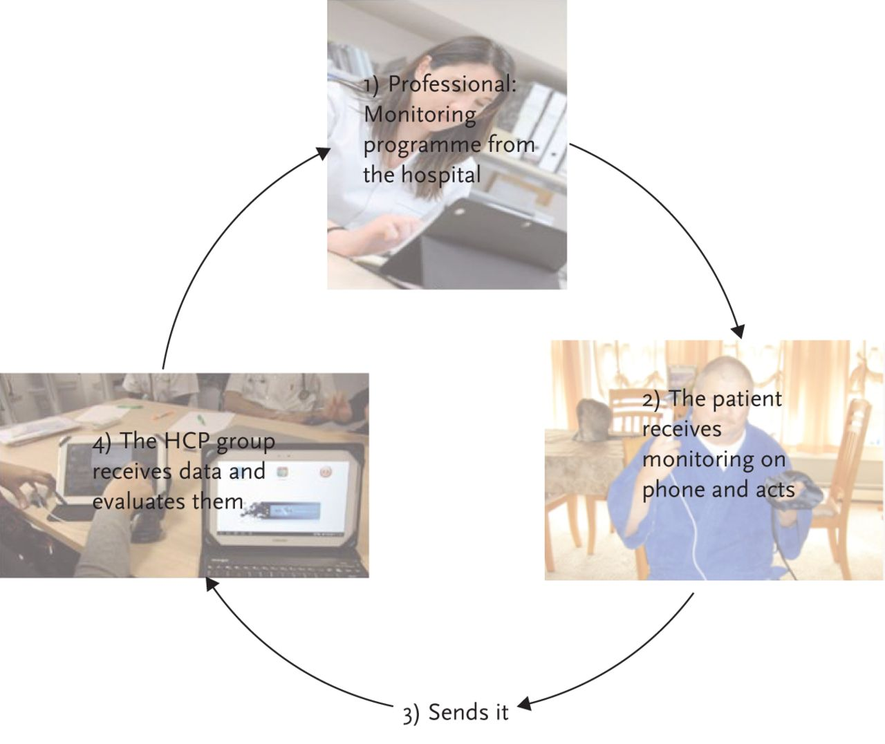 telehealth in nursing practice essay This chapter explores the usage of telehealth in nursing practice the authors examine the role of telehealth along with potential issues that may arise in its usage brewer e p (2011.