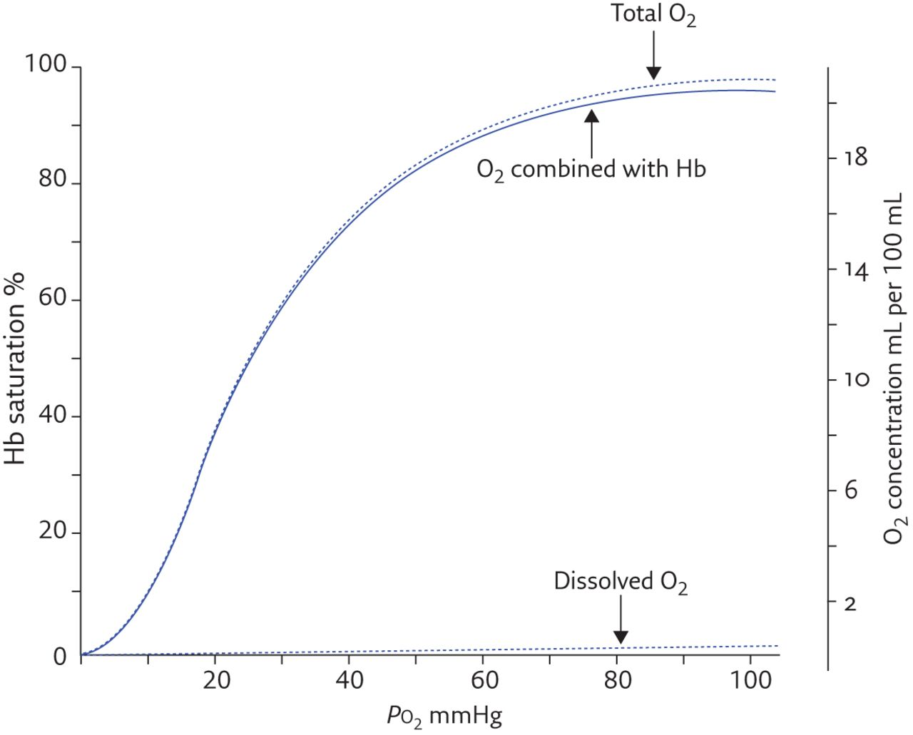 Relating Oxygen Partial Pressure Saturation And Content