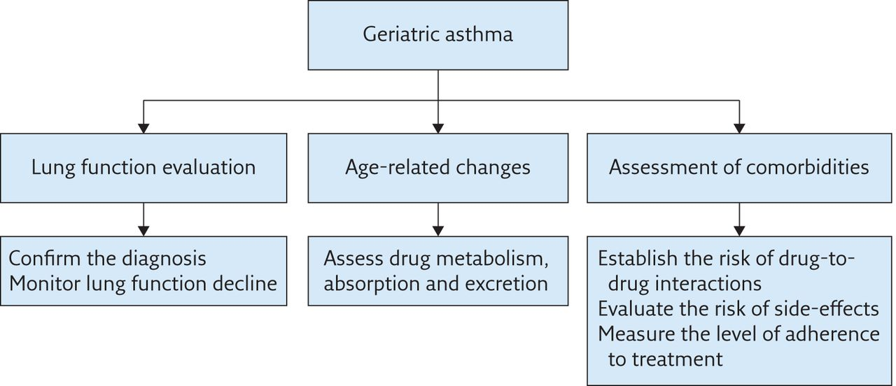 case study on asthma management Case study  how should her long-term management be altered ++  of  therapy required for maintenance of asthma control.
