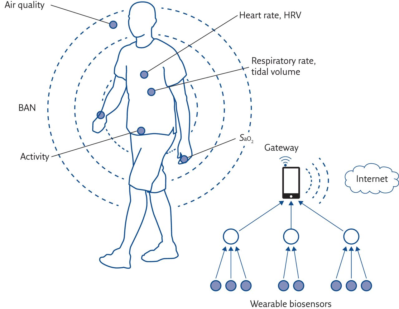 Wearable Technology Role In Respiratory Health And Disease Figure 3 Schematic For The Heartrate Monitor Sensor Inductor Download