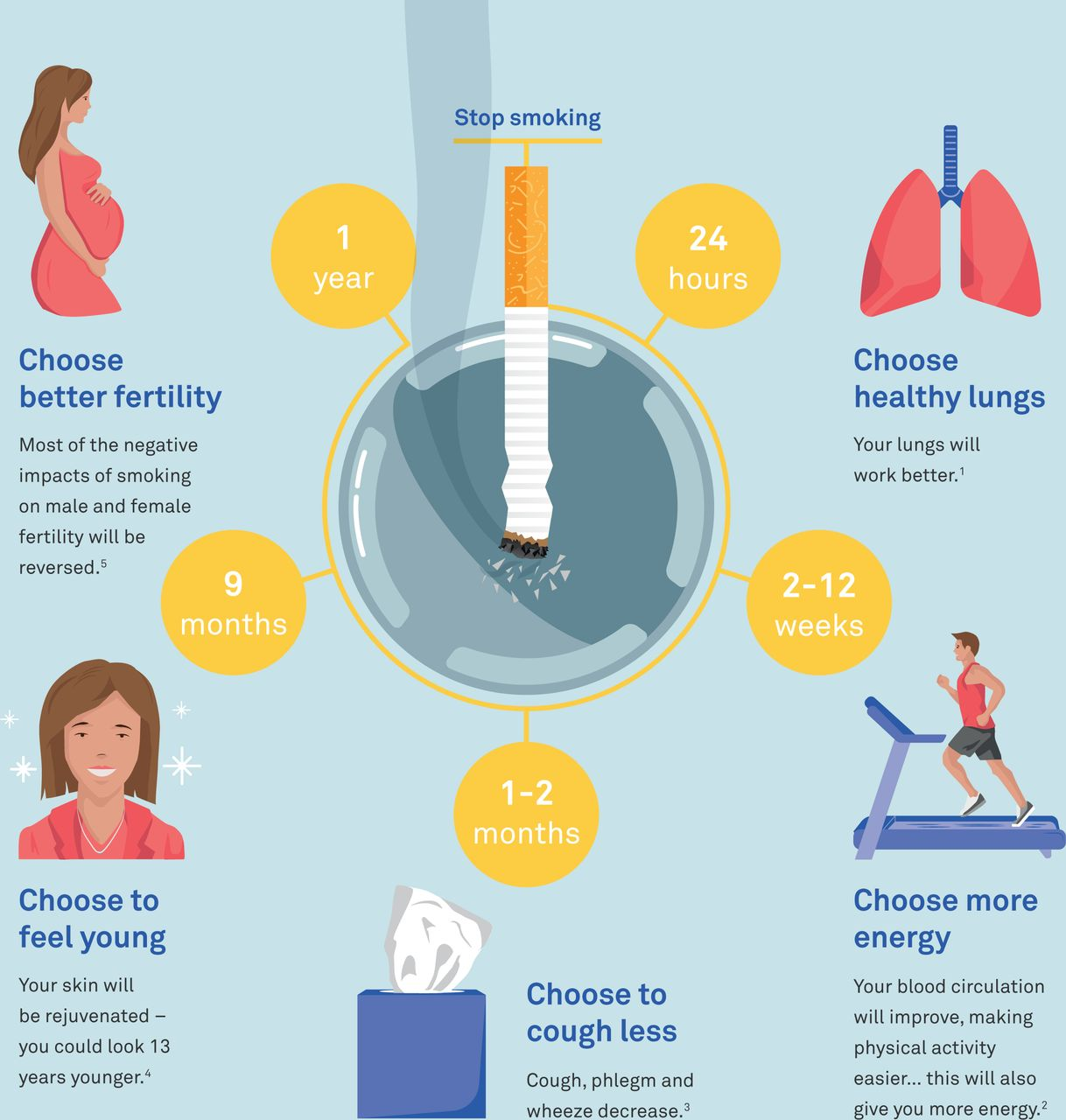 Quitting Smoking: The Benefits
