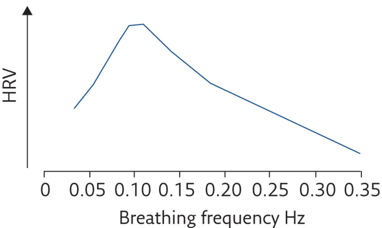 The physiological effects of slow breathing in the healthy