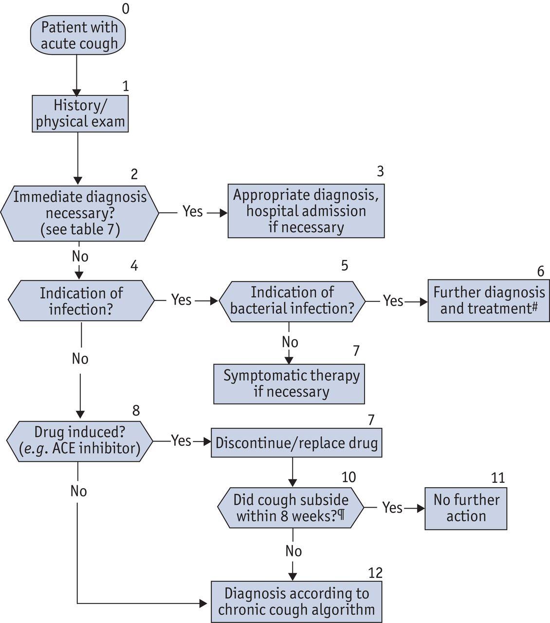 Acute and chronic pharyngitis: treatment at home