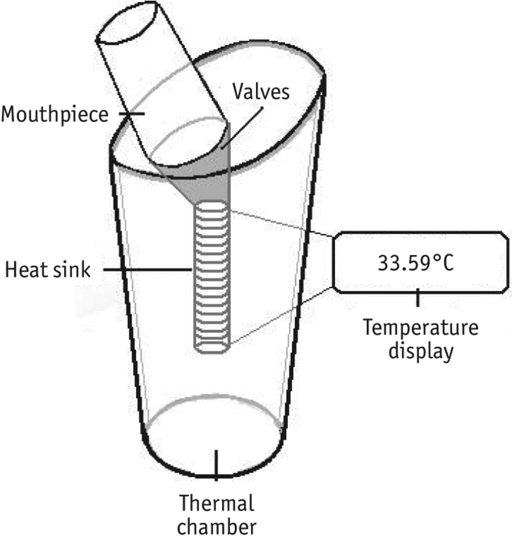 Measurement of exhaled breath temperature in science and