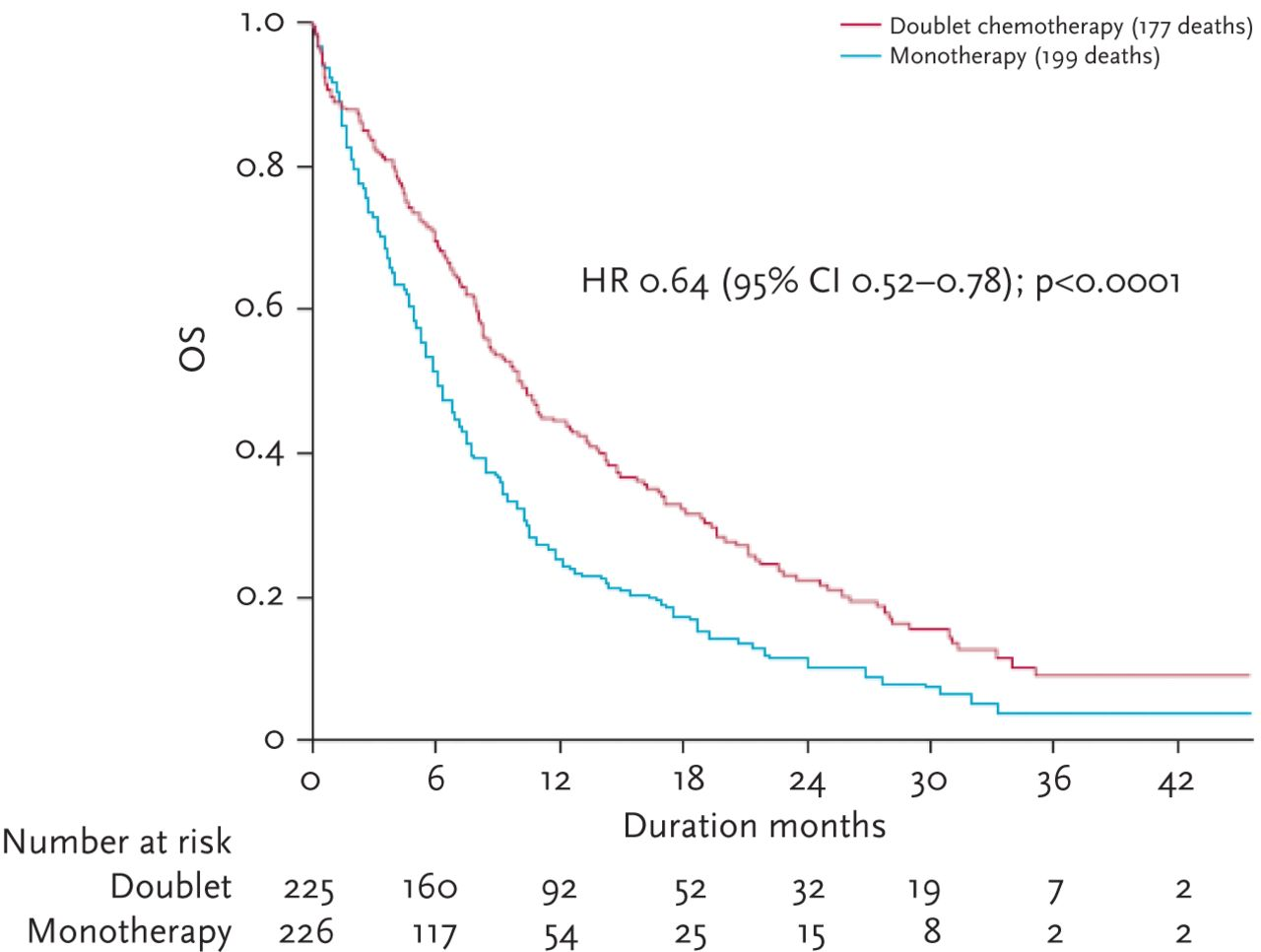 Advanced non-small cell lung cancer in elderly patients